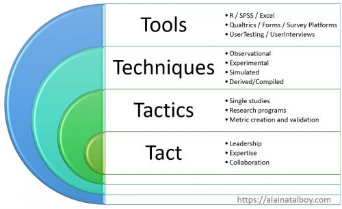 Four Ts: Tools, Techniques, Tactics, and Tact