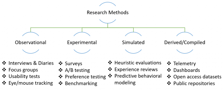 Research approaches used in UX