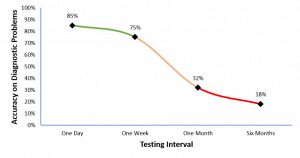Accuracy over time