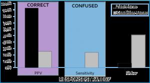 Confusion of diagnostic values